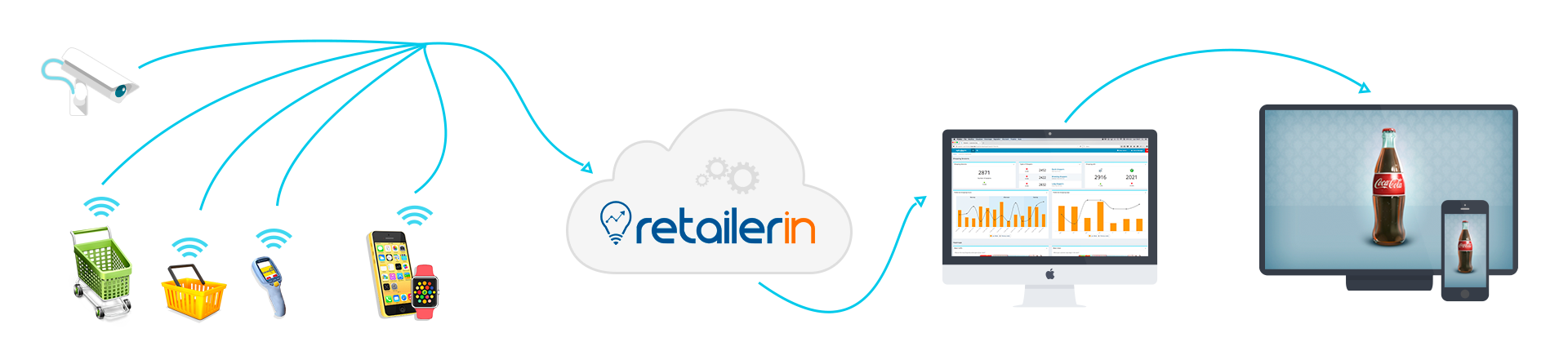 How RetailerIN - In-store Analytics Works through the use of localisation technologies